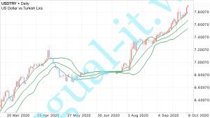 トルコリラが対米ドルで再び最安値を更新