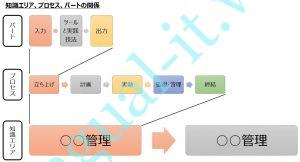 PMBOK(Project Management Body of Knowledge)を噛み砕いて説明する