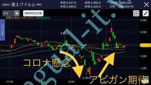 新型コロナウイルスで注目の富士フイルム富山化学株式会社