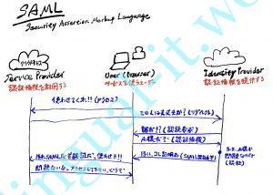SAMLの仕組みを超簡単に説明