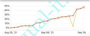 月利48.09%達成!満1ヶ月運用にて
