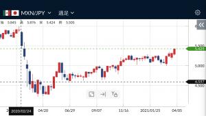 メキシコ円が上昇してきている